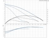 Насос циркуляционный Grundfos UPS 32-100 N 180
